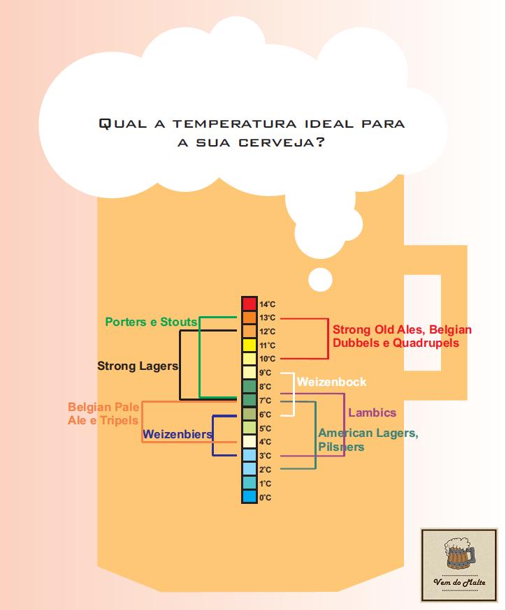 Cerveja - Temperatura Ideal de Acordo com o Estilo. Temperatura ideal para a cerveja.